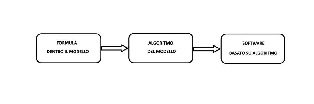 Figura 2 - Processo di incapsulamento del modello (fonte: Excel e Intelligenza Artificiale per il Trading - Petrelli e Cesarini)